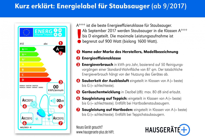 neues energielabel f r staubsauger ist da obergrenze ab sofort bei 900 watt. Black Bedroom Furniture Sets. Home Design Ideas