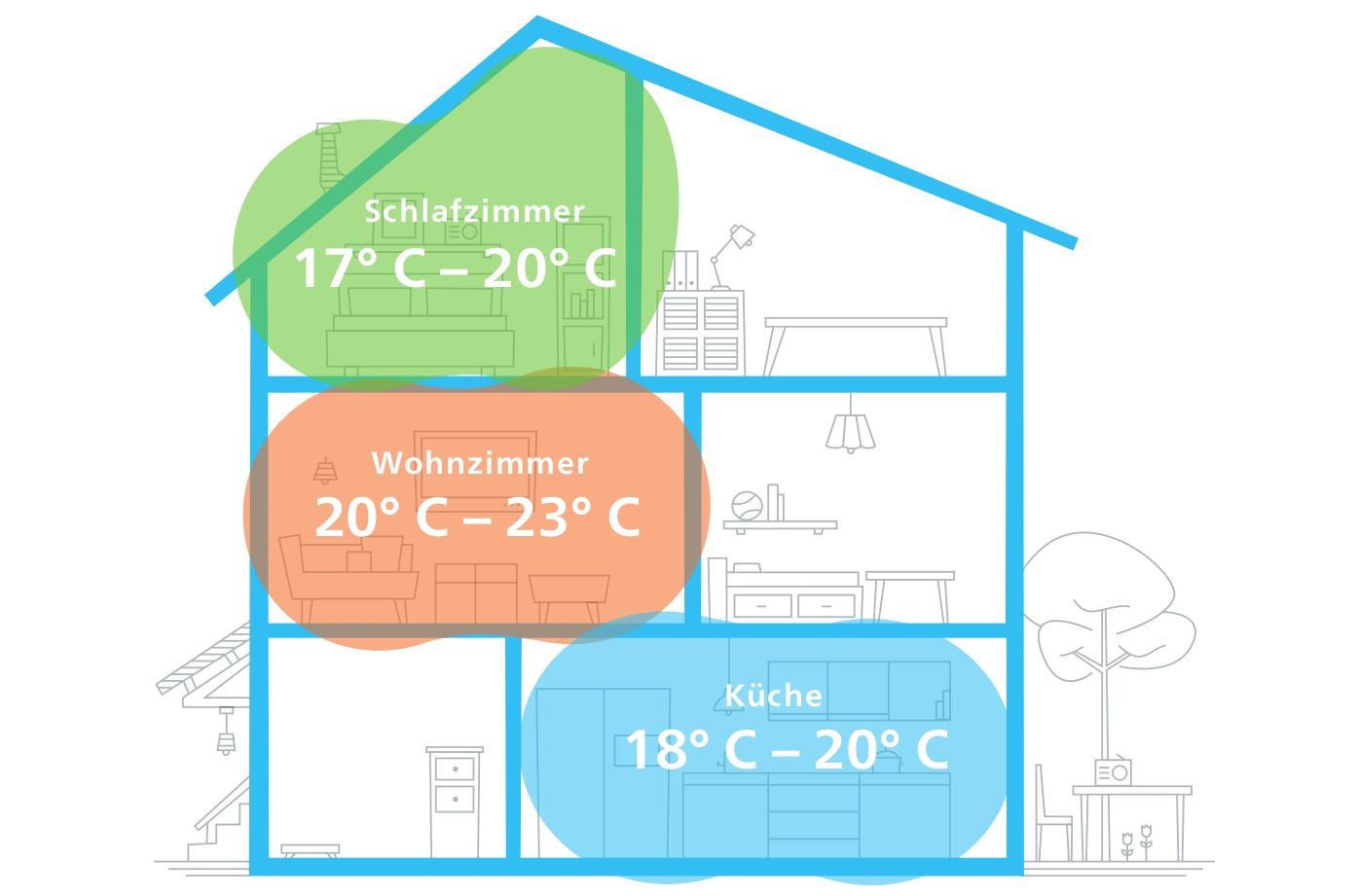 Die ideale Temperatur im ganzen Haus - Nie mehr überheizte oder zu