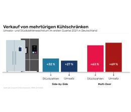haushaltsgrossgeraete-mehr-volumen-gefragt-kuehl-gefriergeraete-mit-grossem-marktwachstum-20238.png