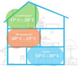 haussteuerung-die-ideale-temperatur-im-ganzen-haus-nie-mehr-ueberheizte-oder-zu-kalte-raeume-16544.jpg