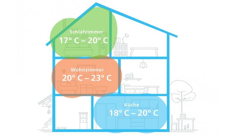 Haussteuerung Die ideale Temperatur im ganzen Haus - Nie mehr überheizte oder zu kalte Räume - News, Bild 1